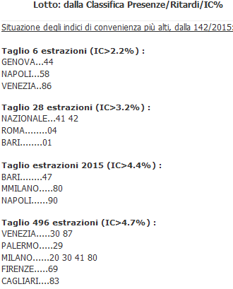 http://www.10lotto.it/Indice/42-Statistiche/40701-ReLotto-dalla-Classifica-Presenze/Ritardi/IC.html#40701